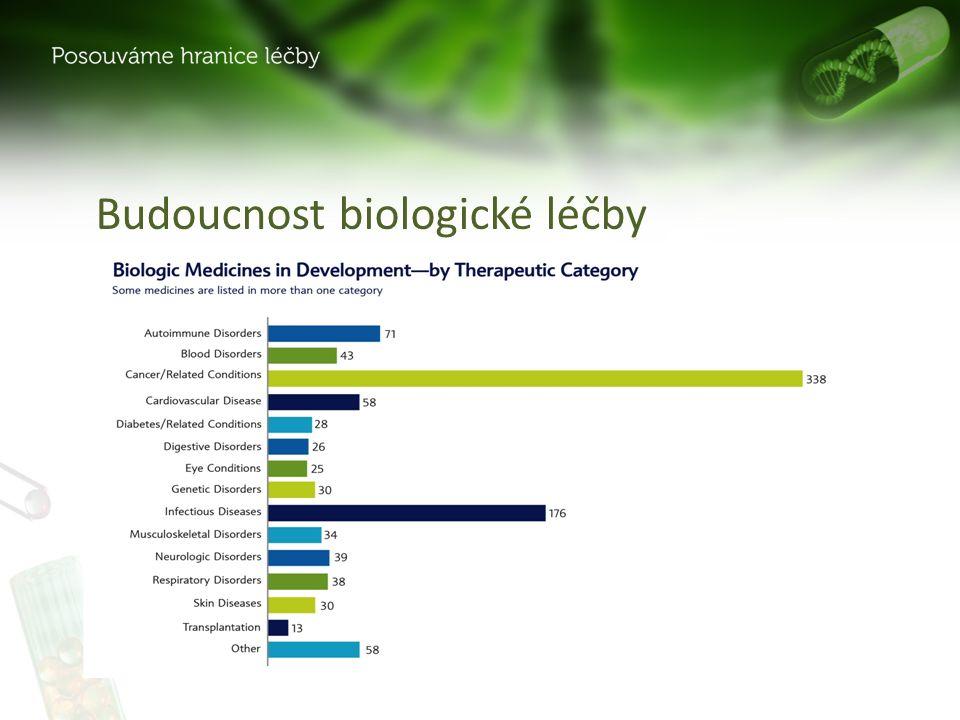 Budoucnost biologické léčby Zdroj: PhRMA, 2013