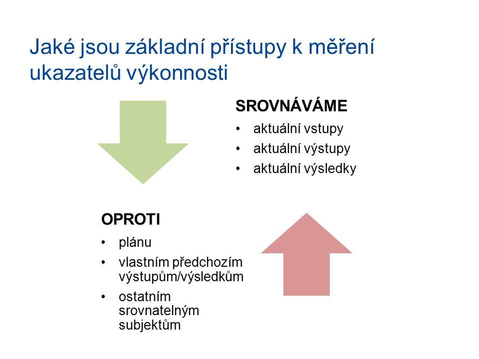 Jaké jsou základní přístupy k měření ukazatelů výkonnosti SROVNÁVÁME aktuální vstupy aktuální výstupy aktuální výsledky OPROTI plánu vlastním předchoz