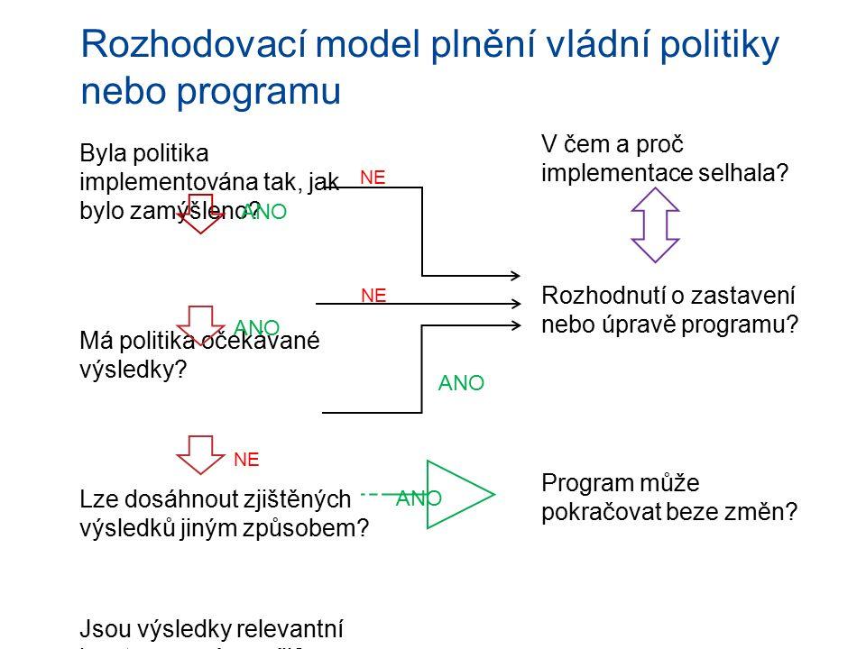 Rozhodovací model plnění vládní politiky nebo programu Byla politika implementována tak, jak bylo zamýšleno? Má politika očekávané výsledky? Lze dosáh