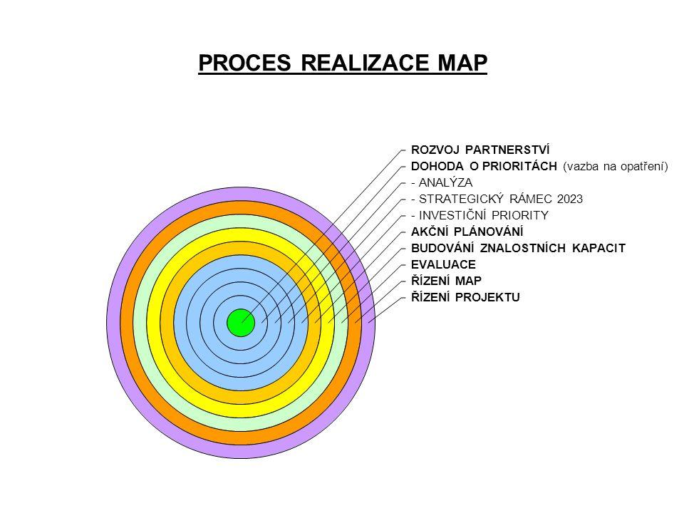 PROCES REALIZACE MAP ROZVOJ PARTNERSTVÍ DOHODA O PRIORITÁCH (vazba na opatření) - ANALÝZA - STRATEGICKÝ RÁMEC 2023 - INVESTIČNÍ PRIORITY