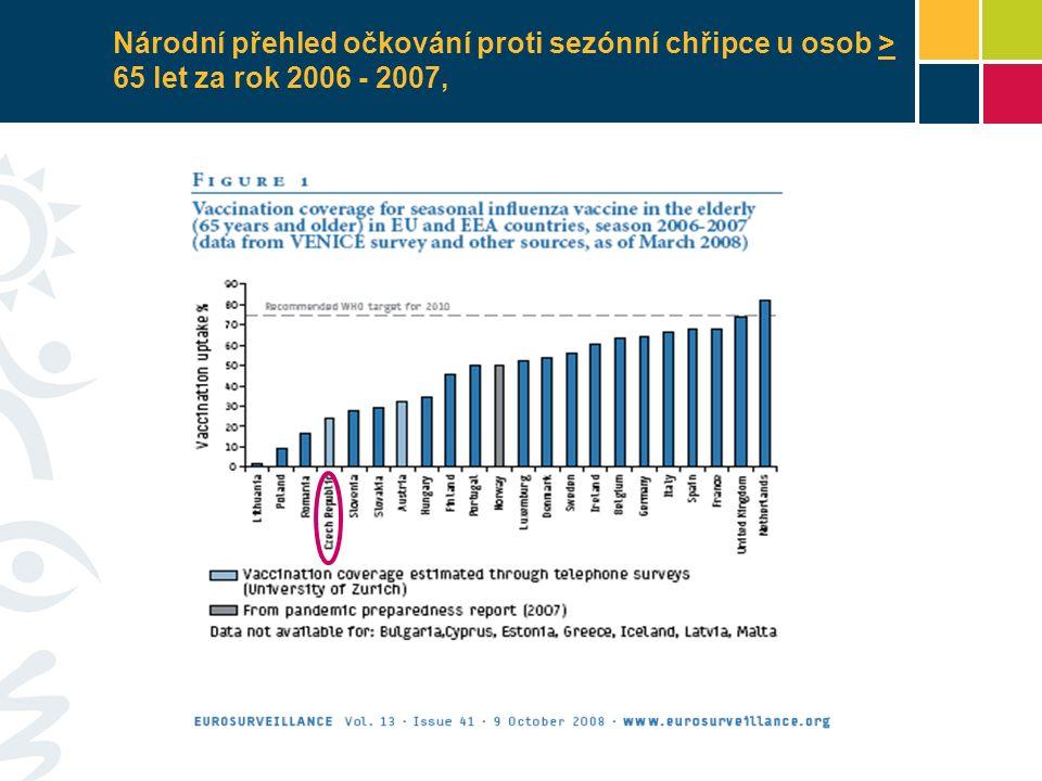 Národní přehled očkování proti sezónní chřipce u osob > 65 let za rok 2006 - 2007,
