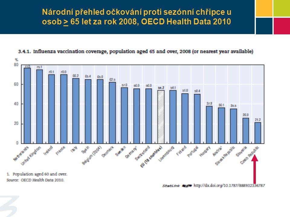 Národní přehled očkování proti sezónní chřipce u osob > 65 let za rok 2008, OECD Health Data 2010