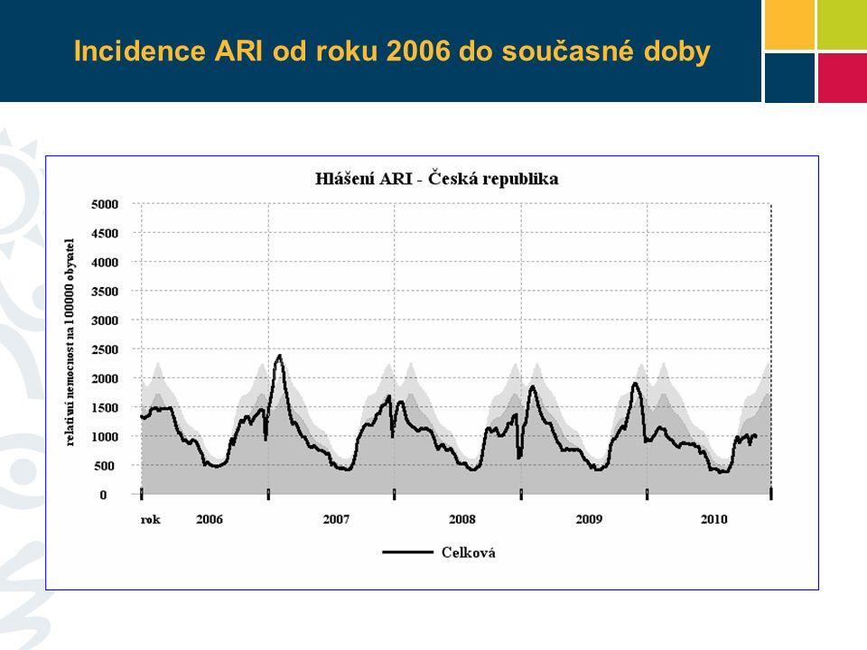 Incidence ARI od roku 2006 do současné doby