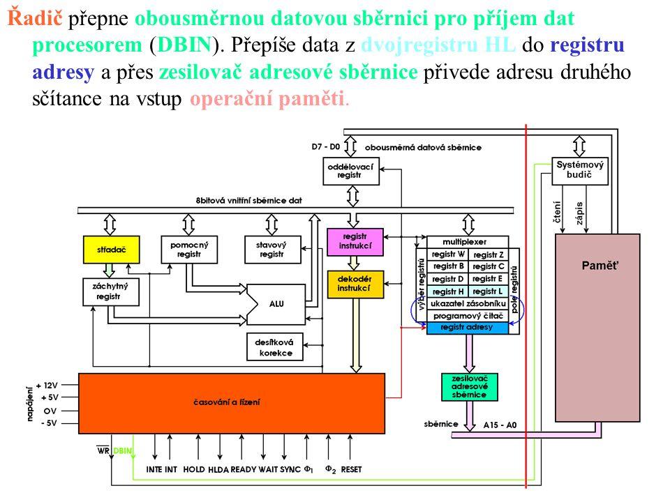 Řadič přepne obousměrnou datovou sběrnici pro příjem dat procesorem (DBIN).