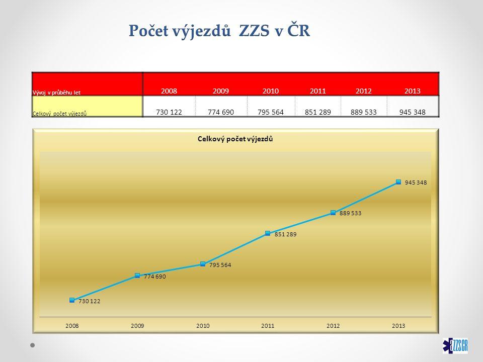 Vývoj v průběhu let 200820092010201120122013 Celkový počet výjezdů 730 122774 690795 564851 289889 533945 348