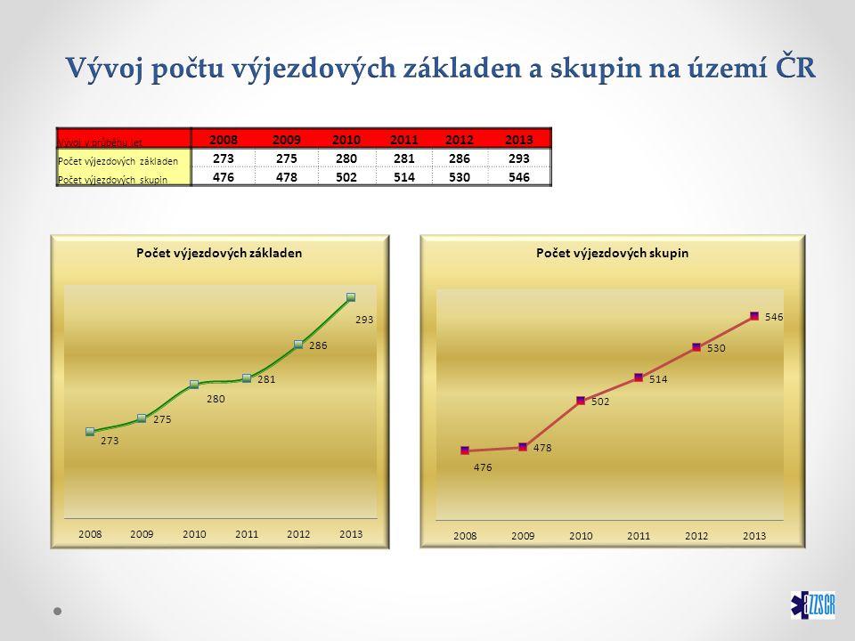 Vývoj v průběhu let 200820092010201120122013 Počet výjezdových základen 273275280281286293 Počet výjezdových skupin 476478502514530546