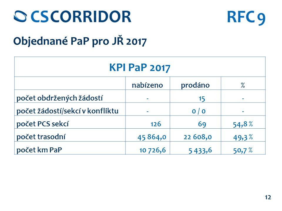 12 Objednané PaP pro JŘ 2017 KPI PaP 2017 nabízenoprodáno% počet obdržených žádostí- 15- počet žádostí/sekcí v konfliktu- 0 / 0- počet PCS sekcí 126 6954,8 % počet trasodní 45 864,0 22 608,049,3 % počet km PaP 10 726,6 5 433,650,7 %