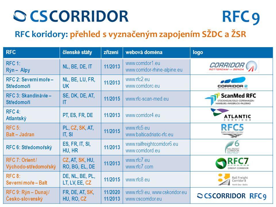 4 RFC koridory: přehled s vyznačeným zapojením SŽDC a ŽSR 4 RFCčlenské státyzřízeníwebová doménalogo RFC 1: Rýn – Alpy NL, BE, DE, IT11/2013 www.corridor1.eu www.corridor-rhine-alpine.eu RFC 2: Severní moře – Středomoří NL, BE, LU, FR, UK 11/2013 www.rfc2.eu www.corridorc.eu RFC 3: Skandinávie – Středomoří SE, DK, DE, AT, IT 11/2015 www.rfc-scan-med.eu RFC 4: Atlantský PT, ES, FR, DE11/2013 www.corridor4.eu RFC 5: Balt – Jadran PL, CZ, SK, AT, IT, SI 11/2015 www.rfc5.eu www.balticadriatic-rfc.eu RFC 6: Středomořský ES, FR, IT, SI, HU, HR 11/2013 www.railfreightcorridor6.eu www.corridord.eu RFC 7: Orient / Východo-středomořský CZ, AT, SK, HU, RO, BG, EL, DE 11/2013 www.rfc7.eu www.rfc7.com RFC 8: Severní moře – Balt DE, NL, BE, PL, LT, LV, EE, CZ 11/2015 www.rfc8.eu RFC 9: Rýn – Dunaj / Česko-slovenský FR, DE, AT, SK, HU, RO, CZ 11/2020 11/2013 www.rfc9.eu, www.cskoridor.eu www.cscorridor.eu