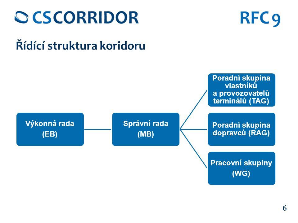 6 Řídící struktura koridoru Výkonná rada (EB) Správní rada (MB) Poradní skupina vlastníků a provozovatelů terminálů (TAG) Poradní skupina dopravců (RAG) Pracovní skupiny (WG)