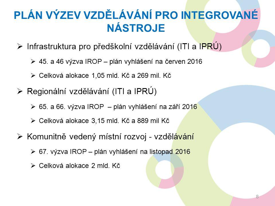 PLÁN VÝZEV VZDĚLÁVÁNÍ PRO INTEGROVANÉ NÁSTROJE  Infrastruktura pro předškolní vzdělávání (ITI a IPRÚ)  45.