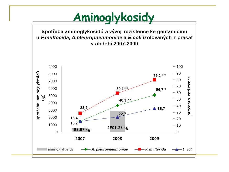 Spotřeba aminoglykosidů a vývoj rezistence ke gentamicinu u P.multocida, A.pleuropneumoniae a E.coli izolovaných z prasat v období 2007-2009 488,87 kg 2909,26 kg 35,7 16,4 40,3 ** 56,7 * 28,2 59,1** 79,2 ** 16,2 22,7 0 1000 2000 3000 4000 5000 6000 7000 8000 9000 200720082009 spotřeba aminoglykosidů (kg) 0 10 20 30 40 50 60 70 80 90 100 procento rezistence aminoglykosidyA.