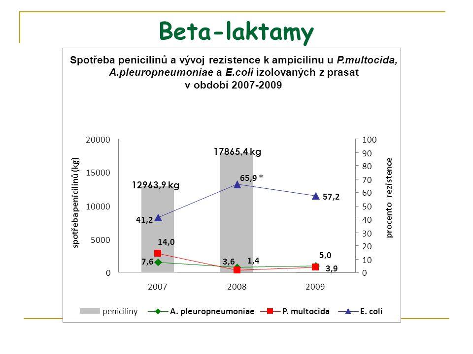 Spotřeba penicilinů a vývoj rezistence k ampicilinu u P.multocida, A.pleuropneumoniae a E.coli izolovaných z prasat v období 2007-2009 12963,9 kg 17865,4 kg 57,2 7,63,6 5,0 14,0 1,4 3,9 41,2 65,9 * 0 5000 10000 15000 20000 200720082009 spotřeba penicilinů (kg) 0 10 20 30 40 50 60 70 80 90 100 procento rezistence penicilinyA.