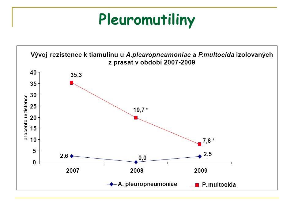 Pleuromutiliny Vývoj rezistence k tiamulinu u A.pleuropneumoniae a P.multocida izolovaných z prasat v období 2007-2009 0,0 2,6 2,5 7,8 * 19,7 * 35,3 0 5 10 15 20 25 30 35 40 200720082009 procento rezistence A.