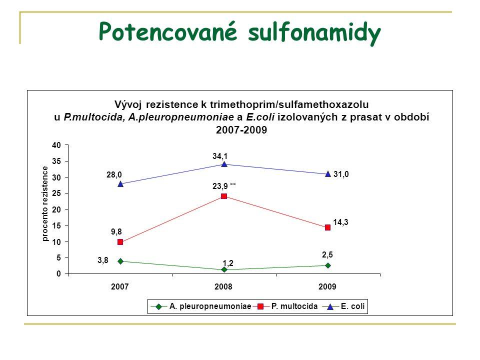 Potencované sulfonamidy Vývoj rezistence k trimethoprim/sulfamethoxazolu u P.multocida, A.pleuropneumoniae a E.coli izolovaných z prasat v období 2007-2009 31,0 1,2 3,8 2,5 14,3 23,9 ** 9,8 34,1 28,0 0 5 10 15 20 25 30 35 40 200720082009 procento rezistence A.