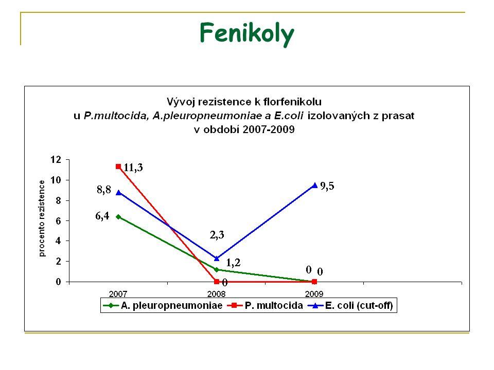 Fenikoly