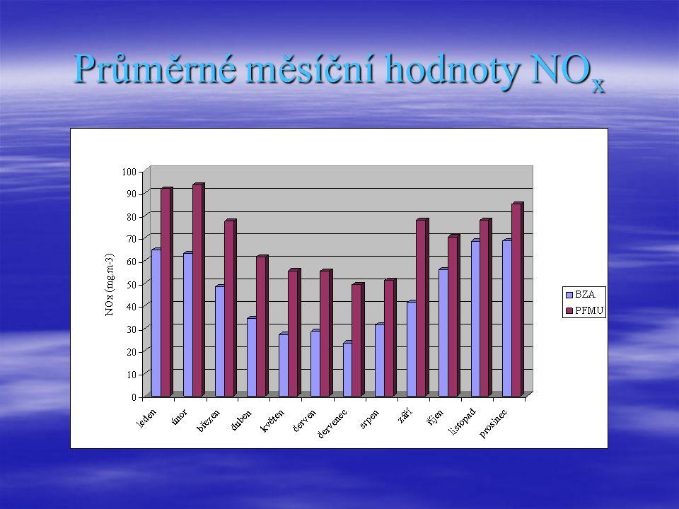 Průměrné měsíční hodnoty NO x