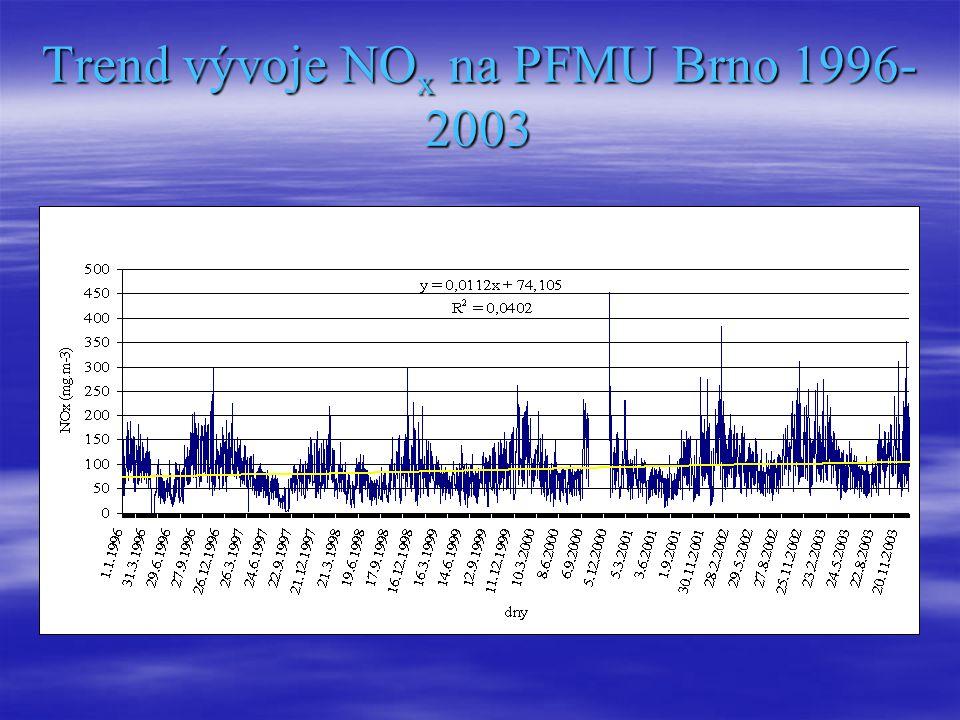 Trend vývoje NO x na PFMU Brno 1996- 2003