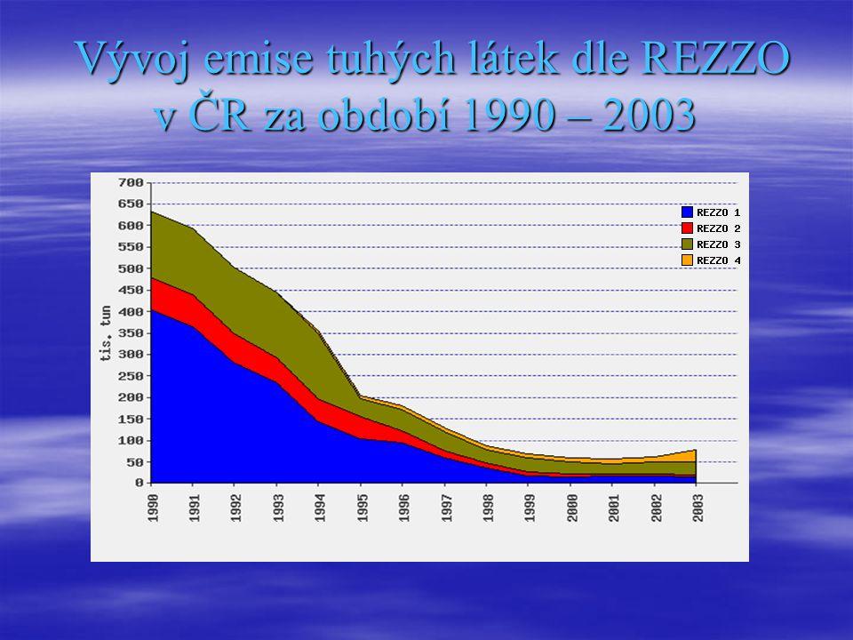 Vývoj emise tuhých látek dle REZZO v ČR za období 1990 – 2003 Vývoj emise tuhých látek dle REZZO v ČR za období 1990 – 2003