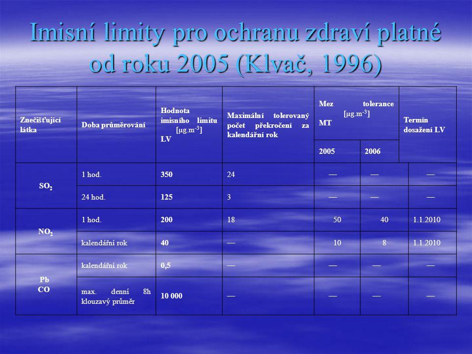 Imisní limity pro ochranu zdraví platné od roku 2005 (Klvač, 1996) Znečišťující látka Doba průměrování Hodnota imisního limitu [µg.m -3 ] LV Maximální tolerovaný počet překročení za kalendářní rok Mez tolerance [µg.m -3 ] MT Termín dosažení LV 20052006 SO 2 1 hod.35024 — — — 24 hod.1253 — — — NO 2 1 hod.2001850401.1.2010 kalendářní rok40—1081.1.2010 Pb CO kalendářní rok0,5— — — — max.