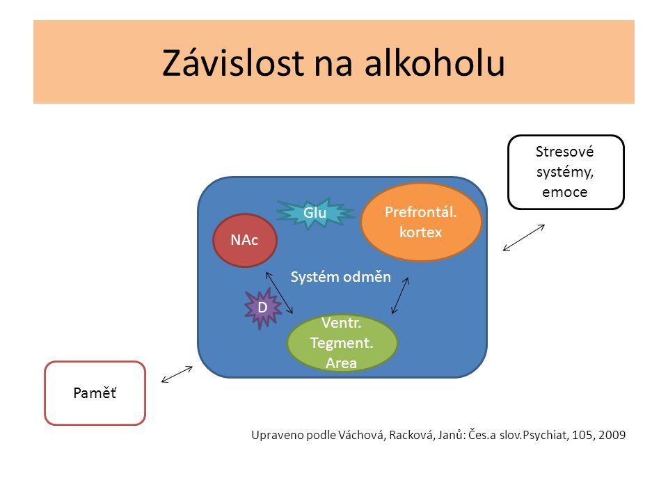 Závislost na alkoholu Systém odměn NAc Ventr.Tegment.