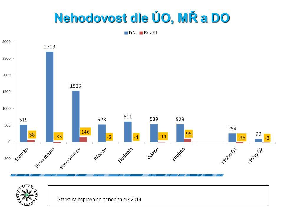 Nehodovost dle ÚO, MŘ a DO Statistika dopravních nehod za rok 2014