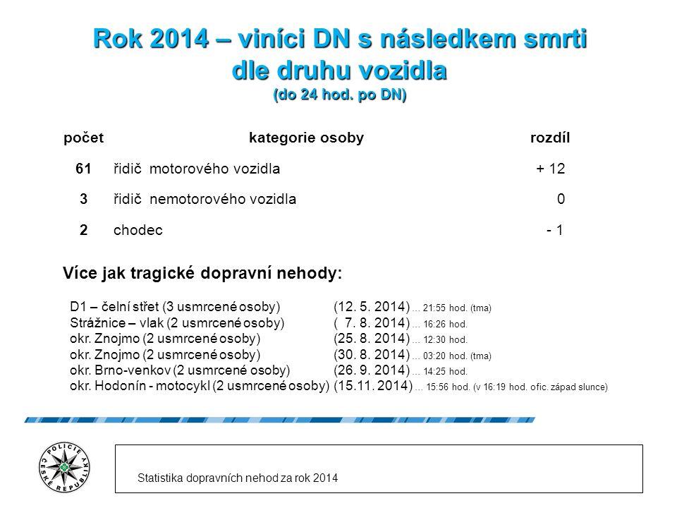 Rok 2014 – viníci DN s následkem smrti dle druhu vozidla (do 24 hod.