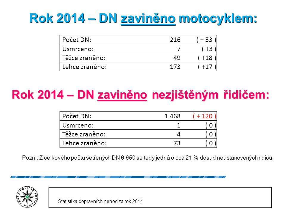 Rok 2014 – DN zaviněno motocyklem: Počet DN:216( + 33 ) Usmrceno:7( +3 ) Těžce zraněno:49( +18 ) Lehce zraněno:173( +17 ) Rok 2014 – DN zaviněno nezjištěným řidičem: Počet DN:1 468( + 120 ) Usmrceno:1( 0 ) Těžce zraněno:4( 0 ) Lehce zraněno:73( 0 ) Pozn.: Z celkového počtu šetřených DN 6 950 se tedy jedná o cca 21 % dosud neustanovených řidičů.
