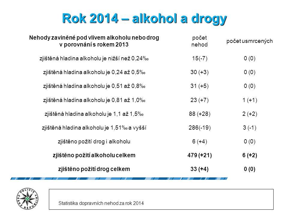 Rok 2014 – alkohol a drogy Nehody zaviněné pod vlivem alkoholu nebo drog v porovnání s rokem 2013 počet nehod počet usmrcených zjištěná hladina alkoholu je nižší než 0,24‰15(-7)0 (0) zjištěná hladina alkoholu je 0,24 až 0,5‰30 (+3)0 (0) zjištěná hladina alkoholu je 0,51 až 0,8‰31 (+5)0 (0) zjištěná hladina alkoholu je 0,81 až 1,0‰23 (+7)1 (+1) zjištěná hladina alkoholu je 1,1 až 1,5‰88 (+28)2 (+2) zjištěná hladina alkoholu je 1,51‰ a vyšší286(-19)3 (-1) zjištěno požití drog i alkoholu6 (+4)0 (0) zjištěno požití alkoholu celkem479 (+21)6 (+2) zjištěno požití drog celkem33 (+4)0 (0) Statistika dopravních nehod za rok 2014