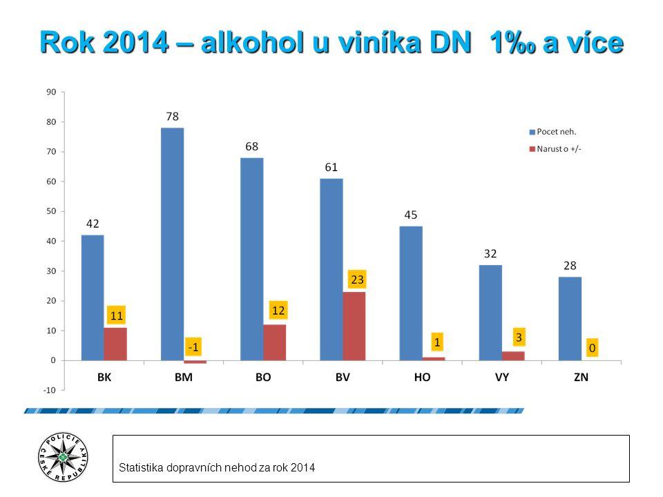 Rok 2014 – alkohol u viníka DN 1‰a více Rok 2014 – alkohol u viníka DN 1‰ a více Statistika dopravních nehod za rok 2014