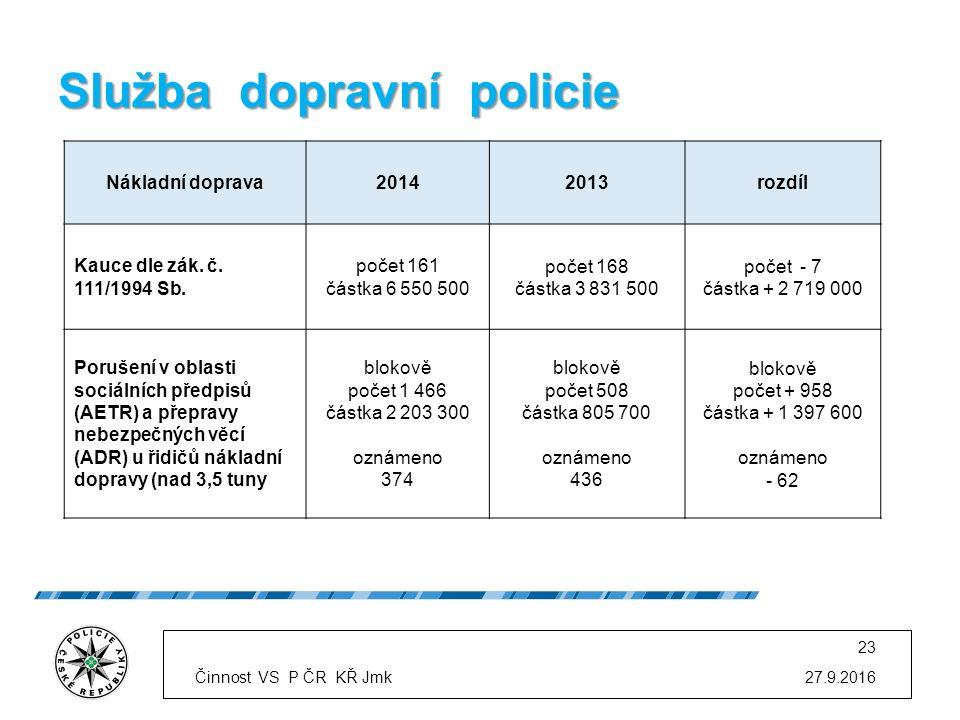 Služba dopravní policie 27.9.2016 23 Nákladní doprava20142013rozdíl Kauce dle zák.
