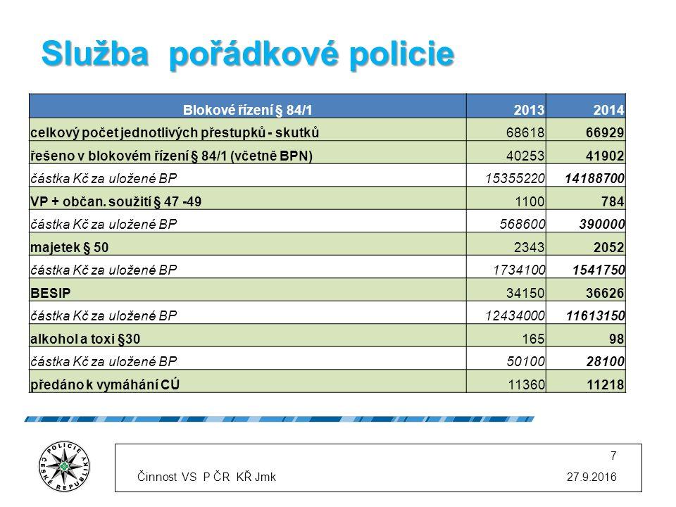 Služba pořádkové policie 27.9.2016 7 Blokové řízení § 84/120132014 celkový počet jednotlivých přestupků - skutků6861866929 řešeno v blokovém řízení § 84/1 (včetně BPN)4025341902 částka Kč za uložené BP1535522014188700 VP + občan.