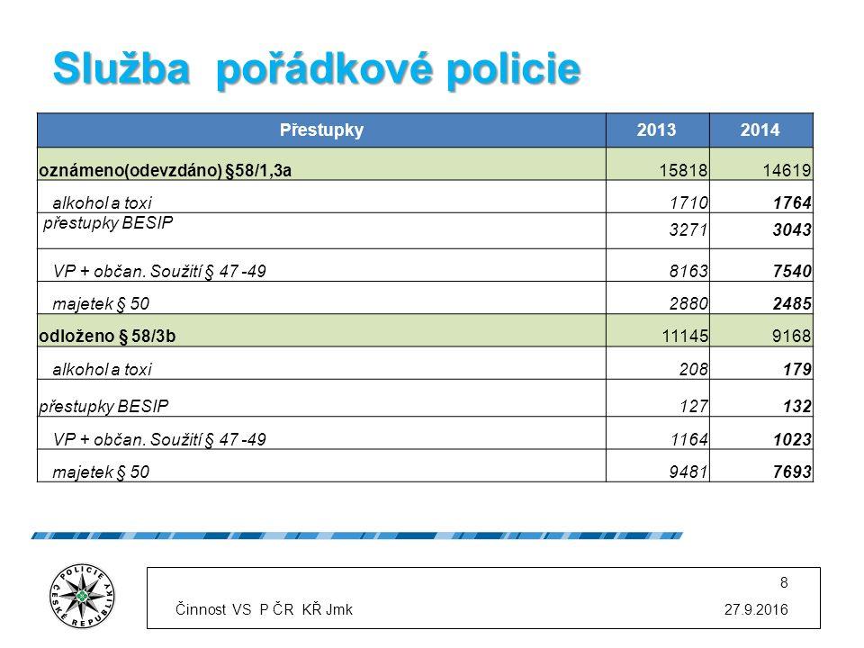 Služba pořádkové policie 27.9.2016 8 Přestupky20132014 oznámeno(odevzdáno) §58/1,3a1581814619 alkohol a toxi17101764 přestupky BESIP 32713043 VP + občan.