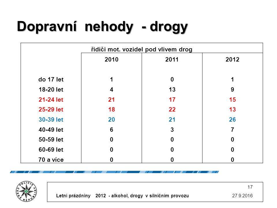 Dopravní nehody - drogy 27.9.2016 17 řidiči mot.