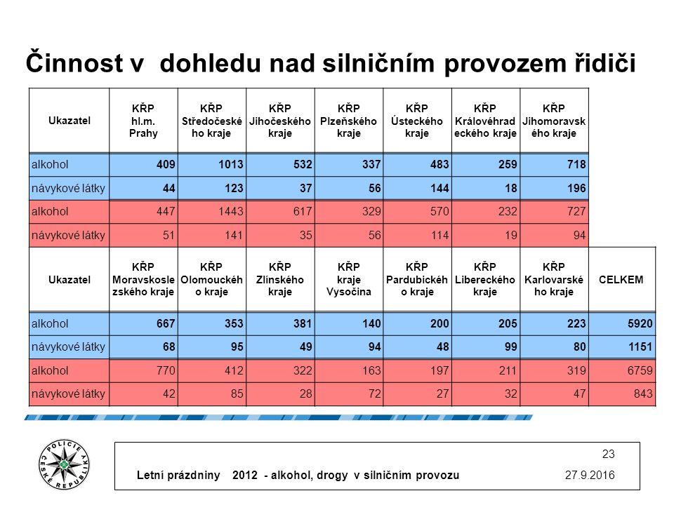 Činnost v dohledu nad silničním provozem řidiči 27.9.2016 23 Ukazatel KŘP hl.m.