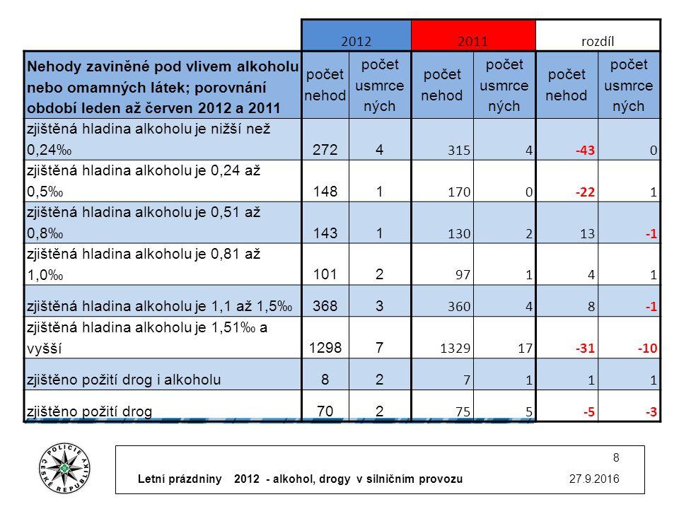 27.9.2016 8 20122011rozdíl Nehody zaviněné pod vlivem alkoholu nebo omamných látek; porovnání období leden až červen 2012 a 2011 počet nehod počet usmrce ných počet nehod počet usmrce ných počet nehod počet usmrce ných zjištěná hladina alkoholu je nižší než 0,24‰2724 3154-430 zjištěná hladina alkoholu je 0,24 až 0,5‰1481 1700-221 zjištěná hladina alkoholu je 0,51 až 0,8‰1431 130213 zjištěná hladina alkoholu je 0,81 až 1,0‰1012 97141 zjištěná hladina alkoholu je 1,1 až 1,5‰3683 36048 zjištěná hladina alkoholu je 1,51‰ a vyšší12987 132917-31-10 zjištěno požití drog i alkoholu82 7111 zjištěno požití drog702 755-5-3 Letní prázdniny 2012 - alkohol, drogy v silničním provozu