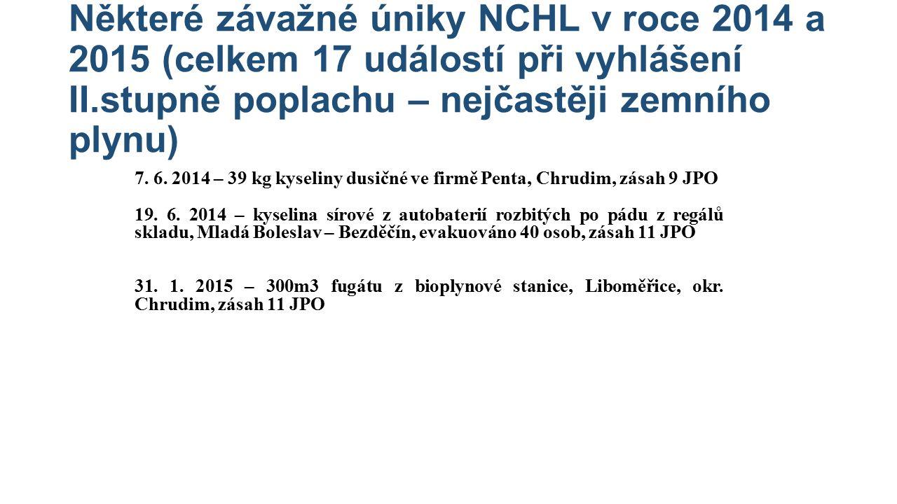 Některé závažné úniky NCHL v roce 2014 a 2015 (celkem 17 událostí při vyhlášení II.stupně poplachu – nejčastěji zemního plynu) 7. 6. 2014 – 39 kg kyse