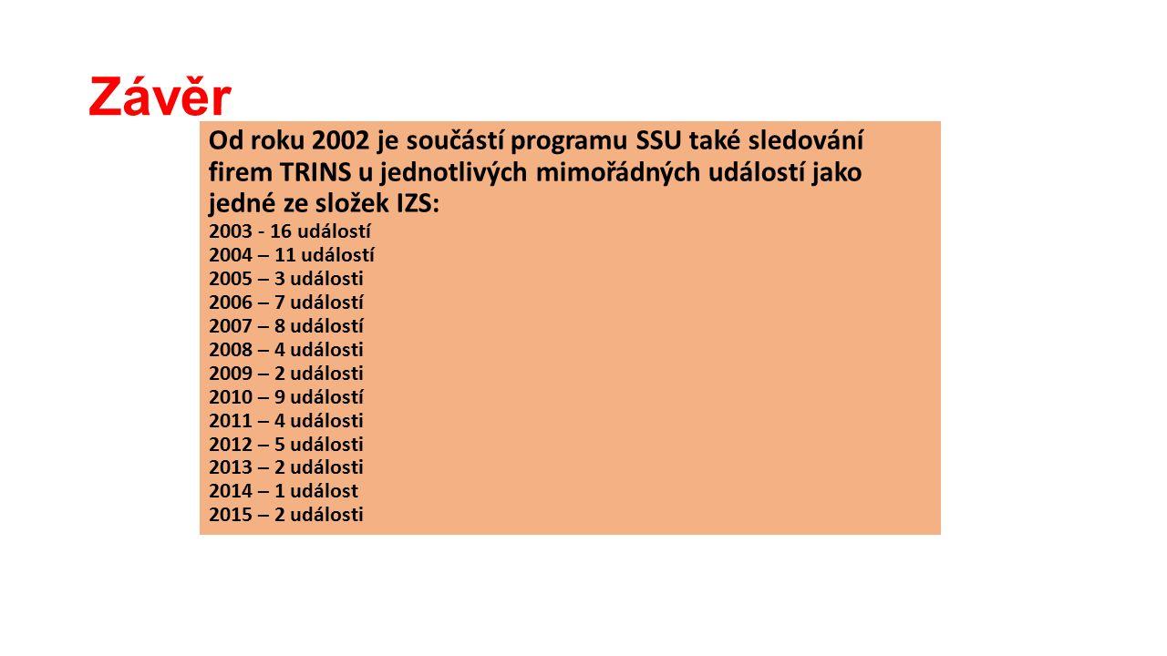 Závěr Od roku 2002 je součástí programu SSU také sledování firem TRINS u jednotlivých mimořádných událostí jako jedné ze složek IZS: 2003 - 16 událostí 2004 – 11 událostí 2005 – 3 události 2006 – 7 událostí 2007 – 8 událostí 2008 – 4 události 2009 – 2 události 2010 – 9 událostí 2011 – 4 události 2012 – 5 události 2013 – 2 události 2014 – 1 událost 2015 – 2 události