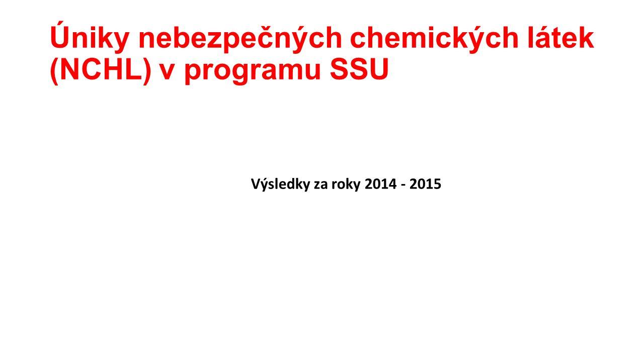 Úniky nebezpečných chemických látek (NCHL) v programu SSU Výsledky za roky 2014 - 2015