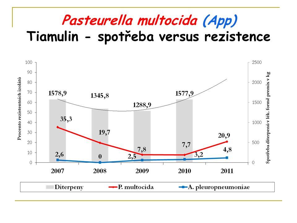Pasteurella multocida (App) Tiamulin - spotřeba versus rezistence