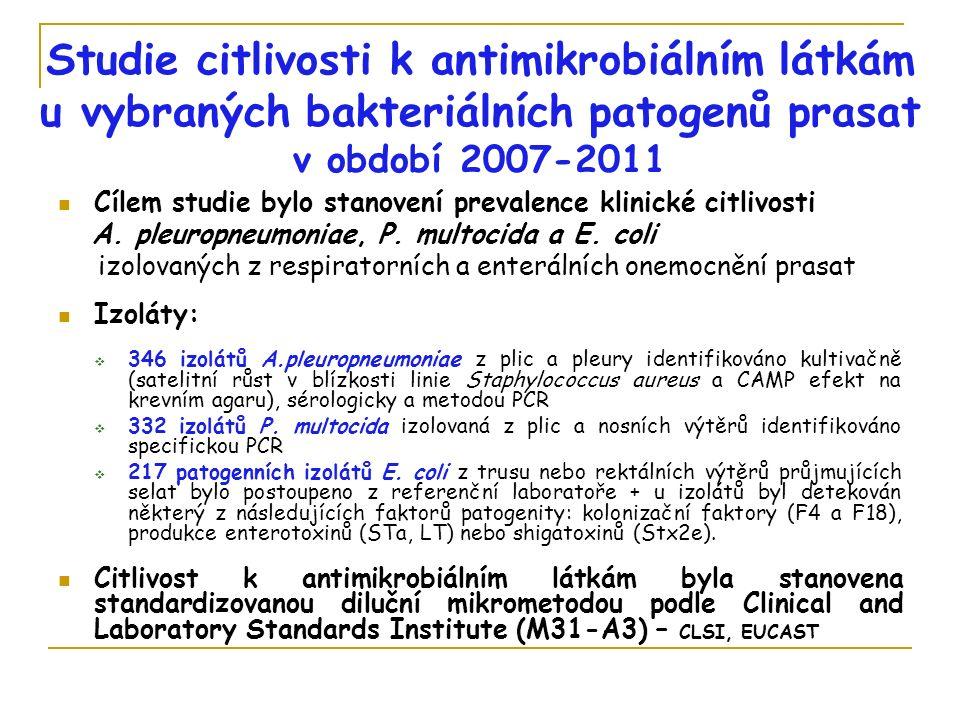 Studie citlivosti k antimikrobiálním látkám u vybraných bakteriálních patogenů prasat v období 2007-2011 Cílem studie bylo stanovení prevalence klinické citlivosti A.