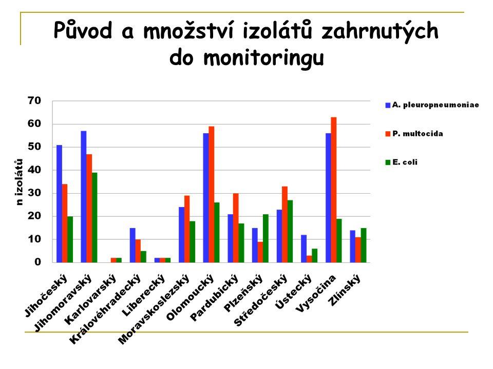 Původ a množství izolátů zahrnutých do monitoringu
