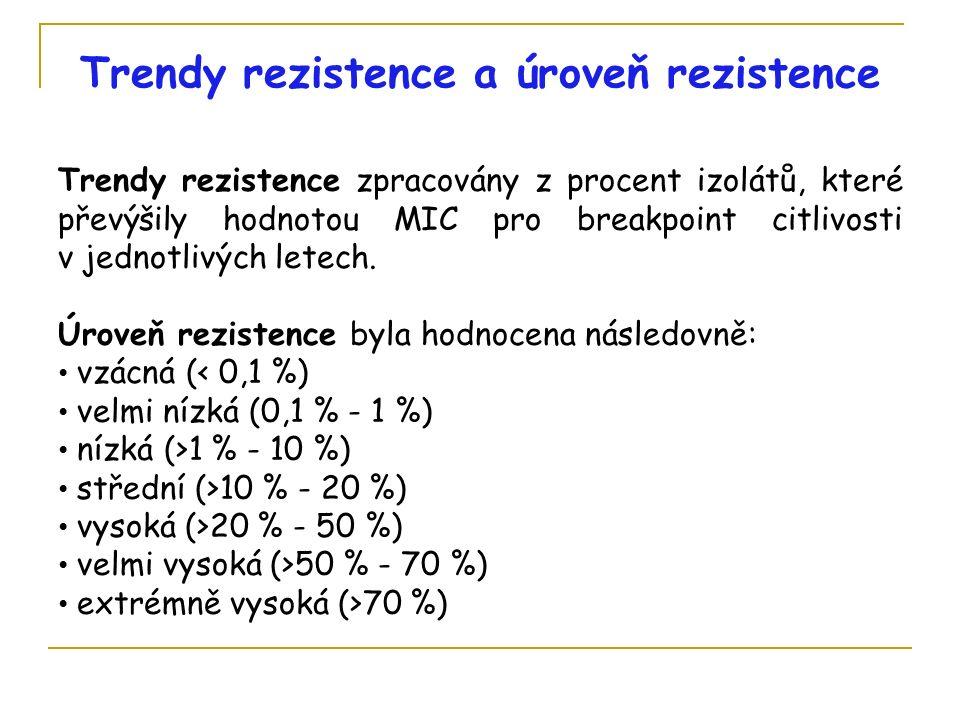 Trendy rezistence a úroveň rezistence Trendy rezistence zpracovány z procent izolátů, které převýšily hodnotou MIC pro breakpoint citlivosti v jednotlivých letech.