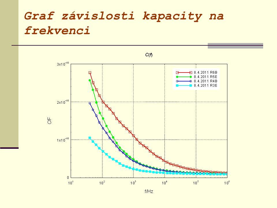 Graf závislosti kapacity na frekvenci