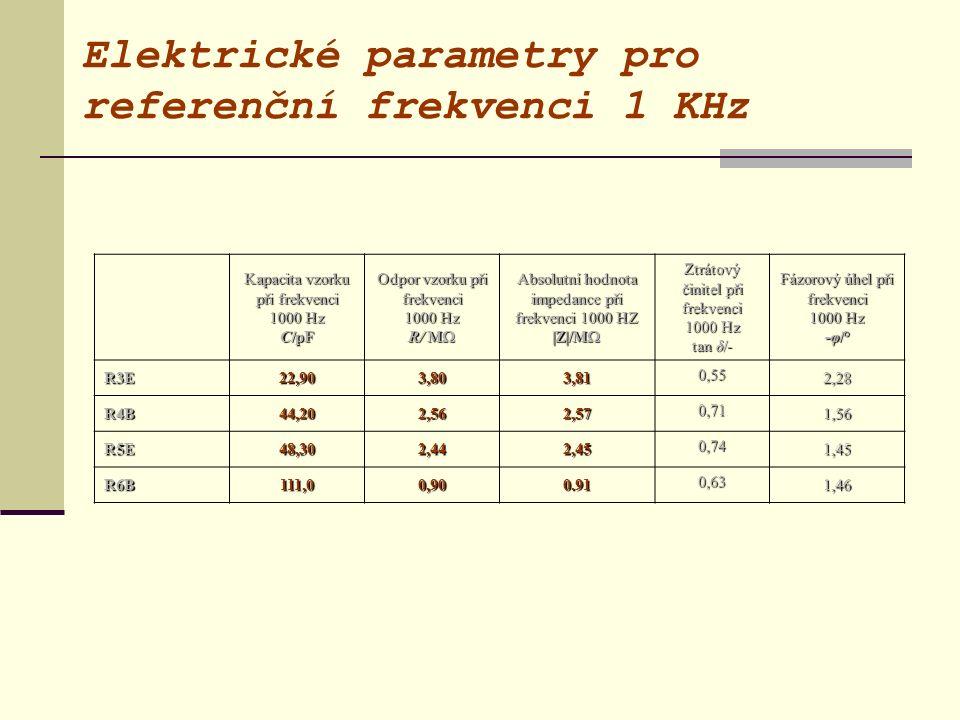 Elektrické parametry pro referenční frekvenci 1 KHz Kapacita vzorku při frekvenci 1000 Hz C/pF Odpor vzorku při frekvenci 1000 Hz R/ M  Absolutní hod