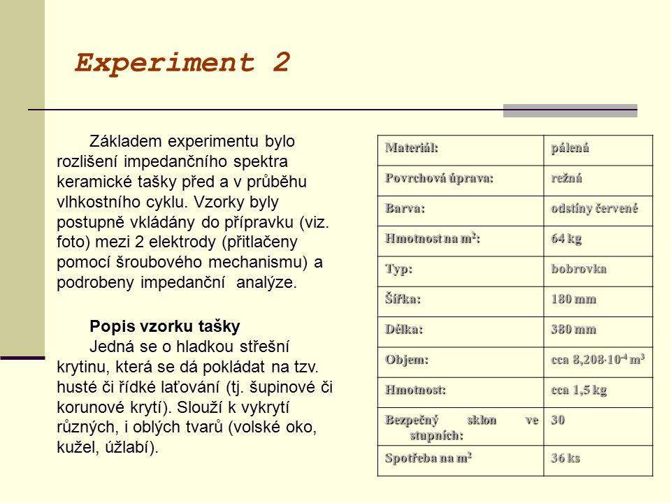 Experiment 2 Základem experimentu bylo rozlišení impedančního spektra keramické tašky před a v průběhu vlhkostního cyklu. Vzorky byly postupně vkládán