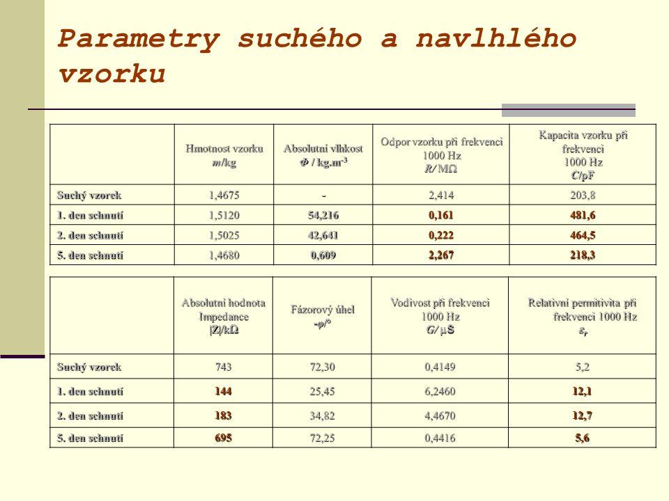 Parametry suchého a navlhlého vzorku Hmotnost vzorku m/kg Absolutní vlhkost Φ / kg.m -3 Odpor vzorku při frekvenci 1000 Hz R/ M  Kapacita vzorku při frekvenci1000 Hz C/pF Suchý vzorek 1,4675-2,414203,8 1.