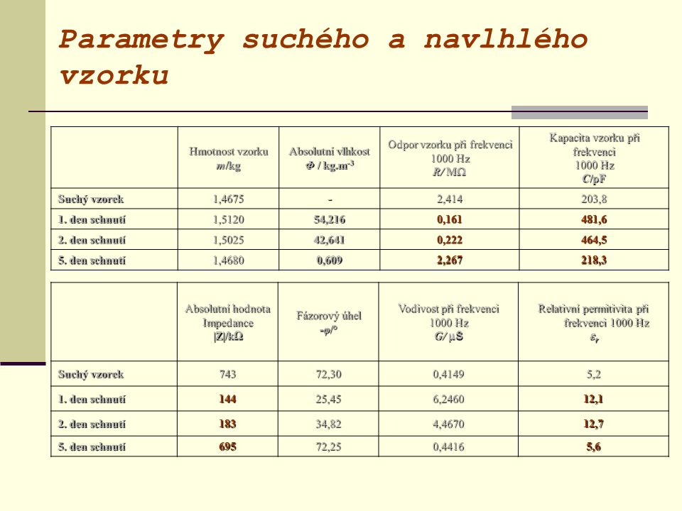 Parametry suchého a navlhlého vzorku Hmotnost vzorku m/kg Absolutní vlhkost Φ / kg.m -3 Odpor vzorku při frekvenci 1000 Hz R/ M  Kapacita vzorku při