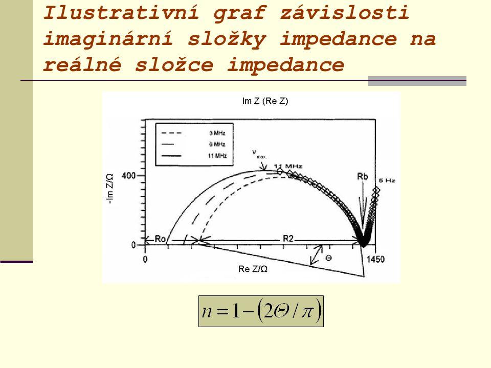 Ilustrativní graf závislosti imaginární složky impedance na reálné složce impedance
