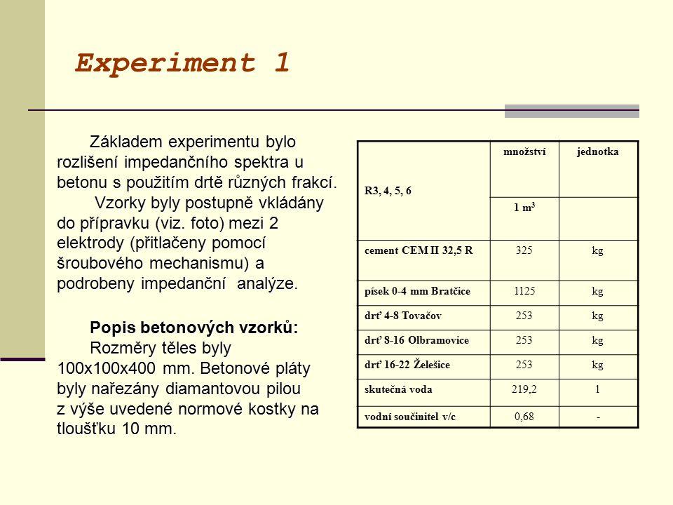 Experiment 1 Základem experimentu bylo rozlišení impedančního spektra u betonu s použitím drtě různých frakcí.