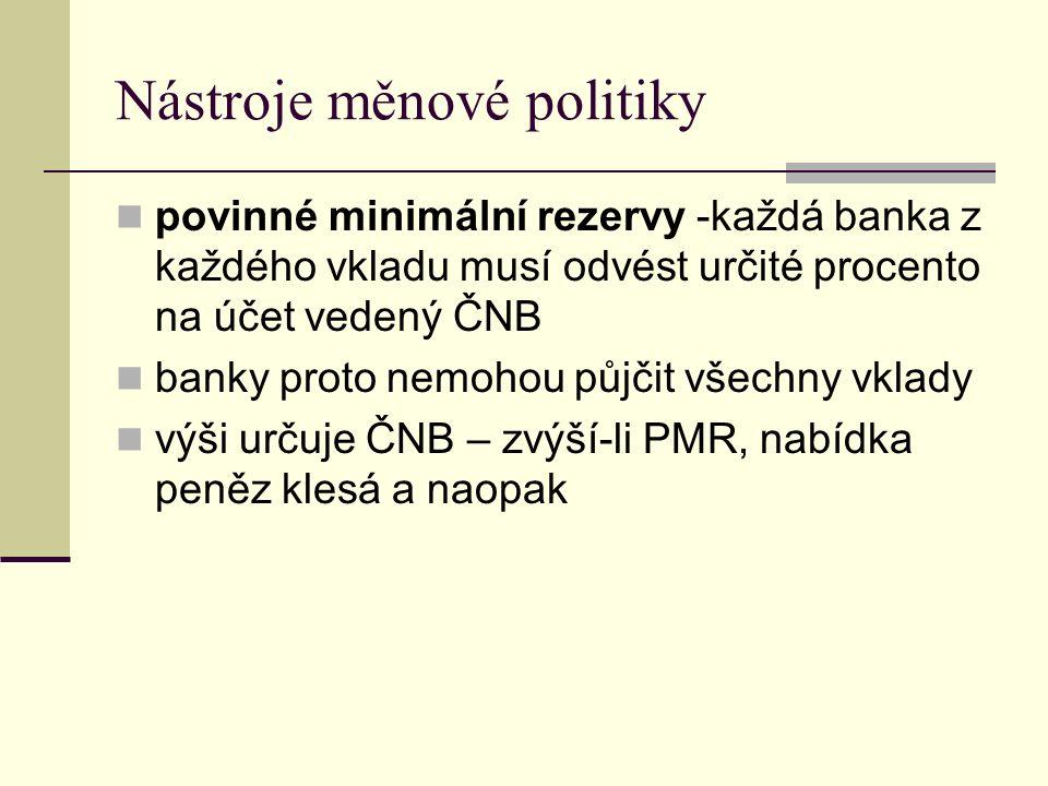 Nástroje měnové politiky povinné minimální rezervy -každá banka z každého vkladu musí odvést určité procento na účet vedený ČNB banky proto nemohou půjčit všechny vklady výši určuje ČNB – zvýší-li PMR, nabídka peněz klesá a naopak